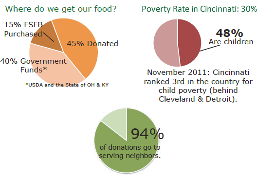 Freestore Foodbank charts
